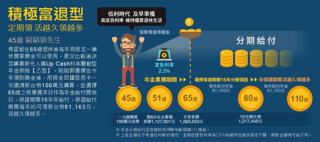 Up Cash利率變動型年金保險-新光人壽網路投保